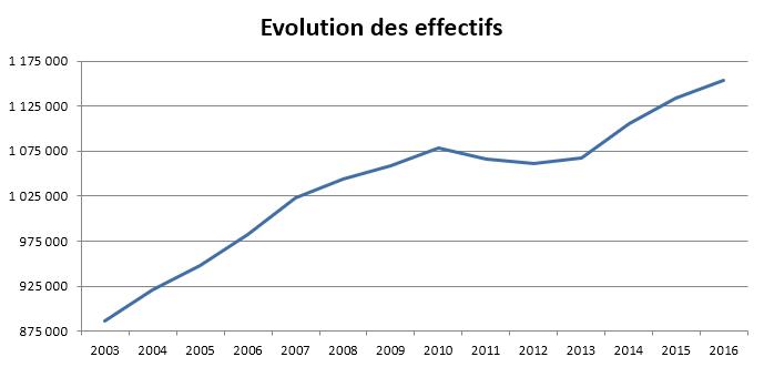 Courbes de présentation du nombre de vaches Limousines entre 2003 et 2016